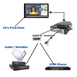 HDMI-live-tv-digital-signage-software